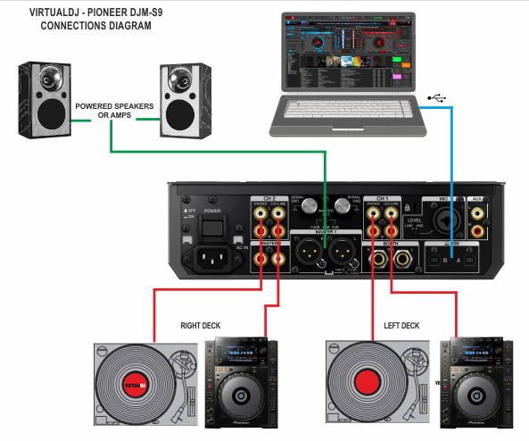 how to connect and get started with your dj equipment 8 steps rh instructables com