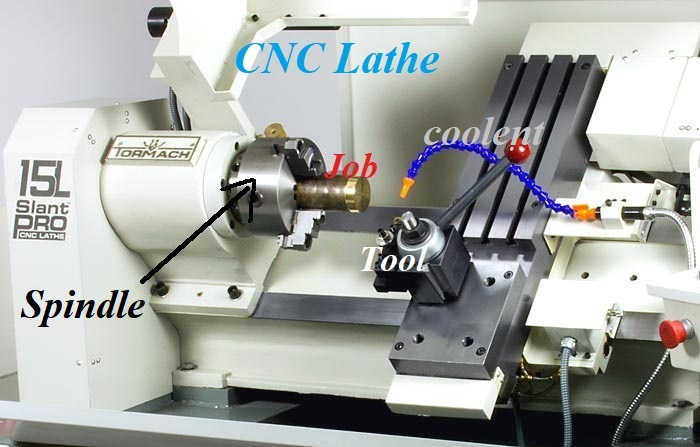 Picture of CNC FUNCTIONS