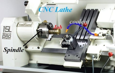 CNC FUNCTIONS