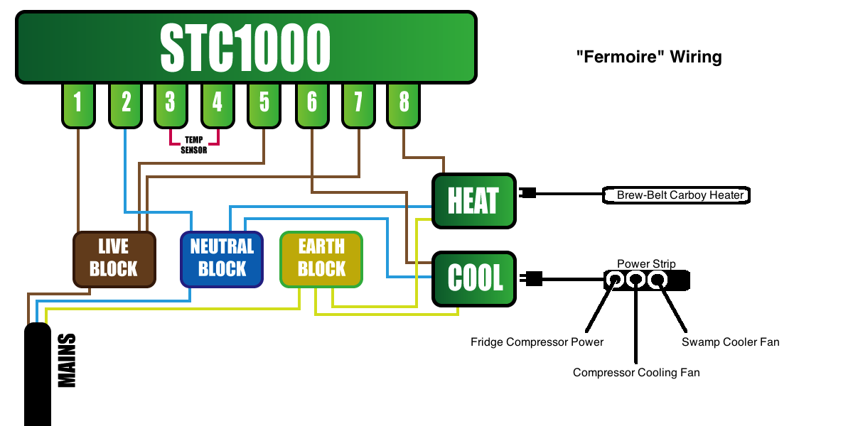 Picture of Controlling the Temperature