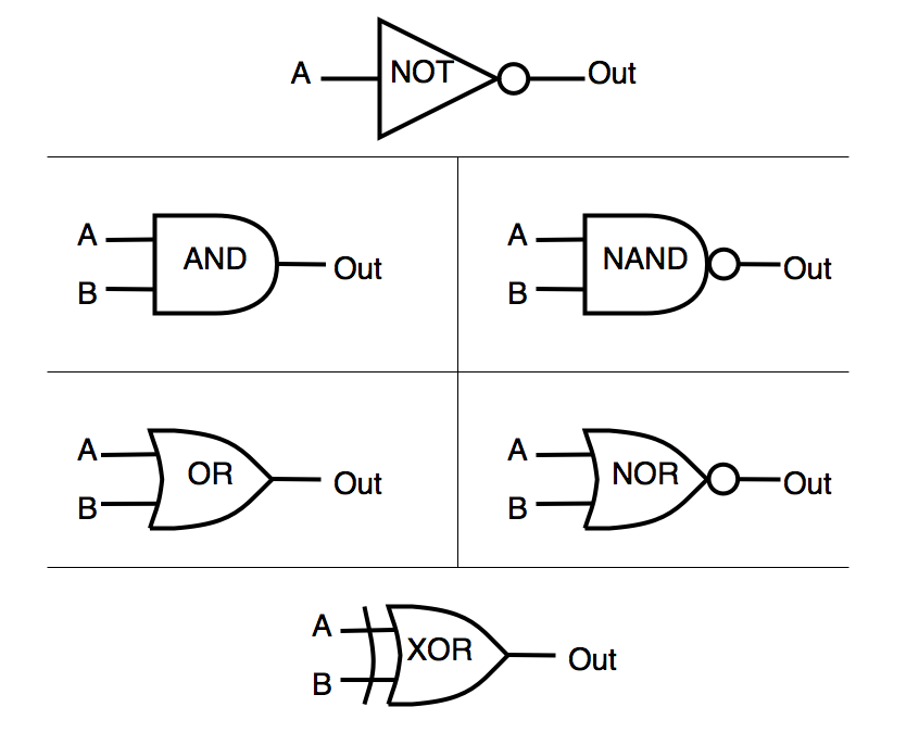 Digital Logic Gates (Part 1): 4 Steps (with Pictures)