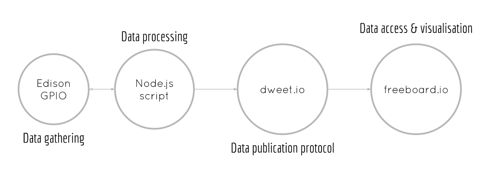 Picture of Data Flow