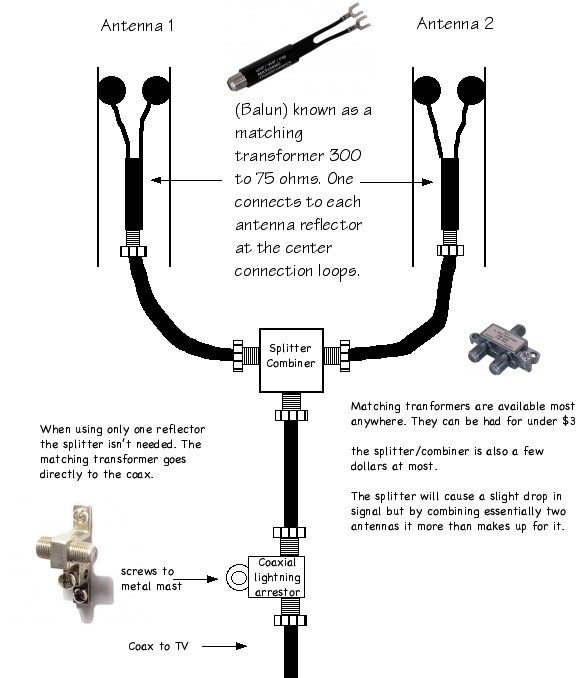 Picture of Connecting Your Antenna Array