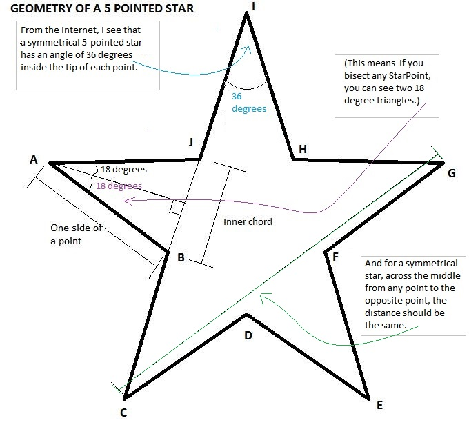 Picture of Size of the Star