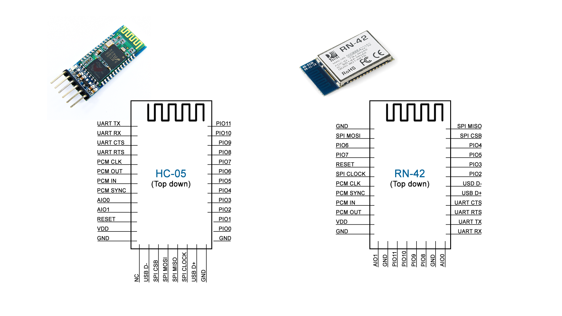 Picture of A Comparison of the Two Modules