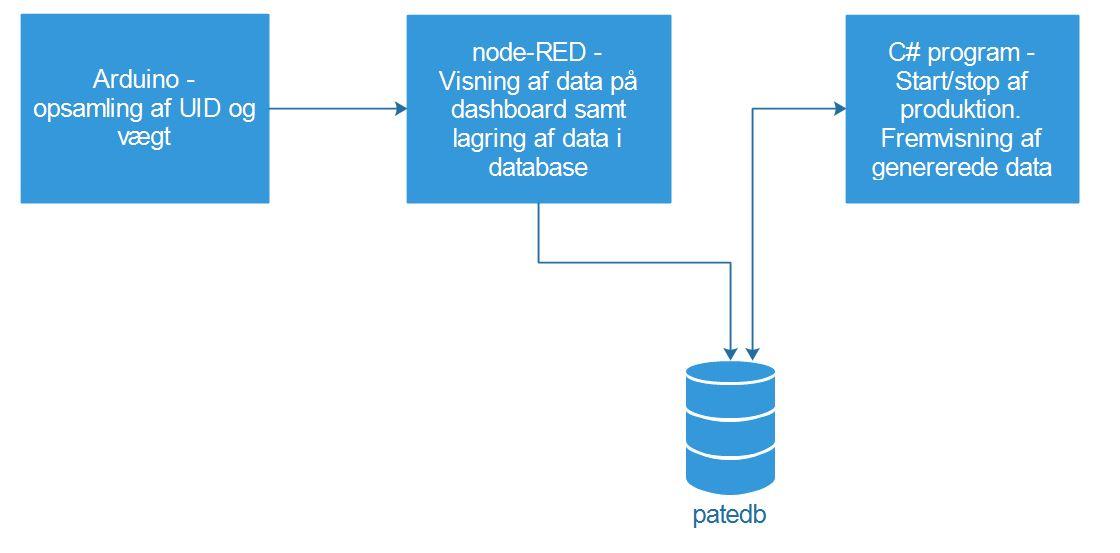 Picture of EAL-Industri4.0-RFID Dataopsamling Til Database