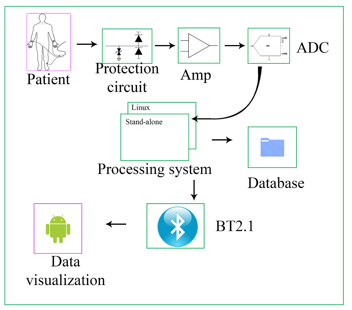Picture of Embedded ECG Data Acquisition System