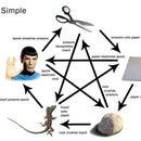 How to Play Rock, Paper, Scissors, Lizard, Spock