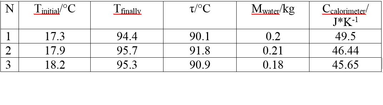 Picture of Calorimeter Calibration