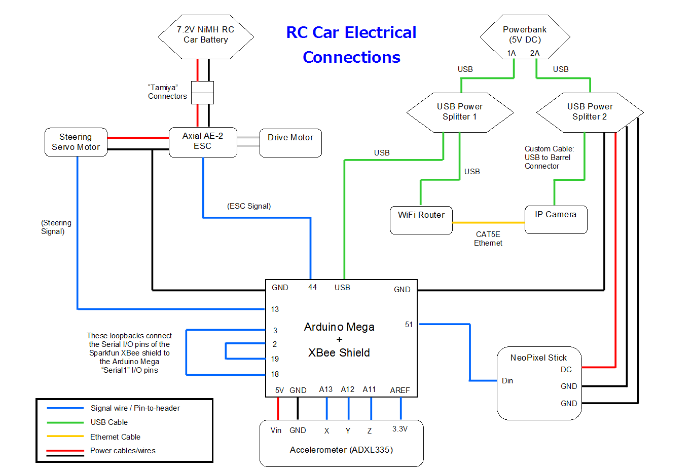 Picture of Power and Wiring Configuration