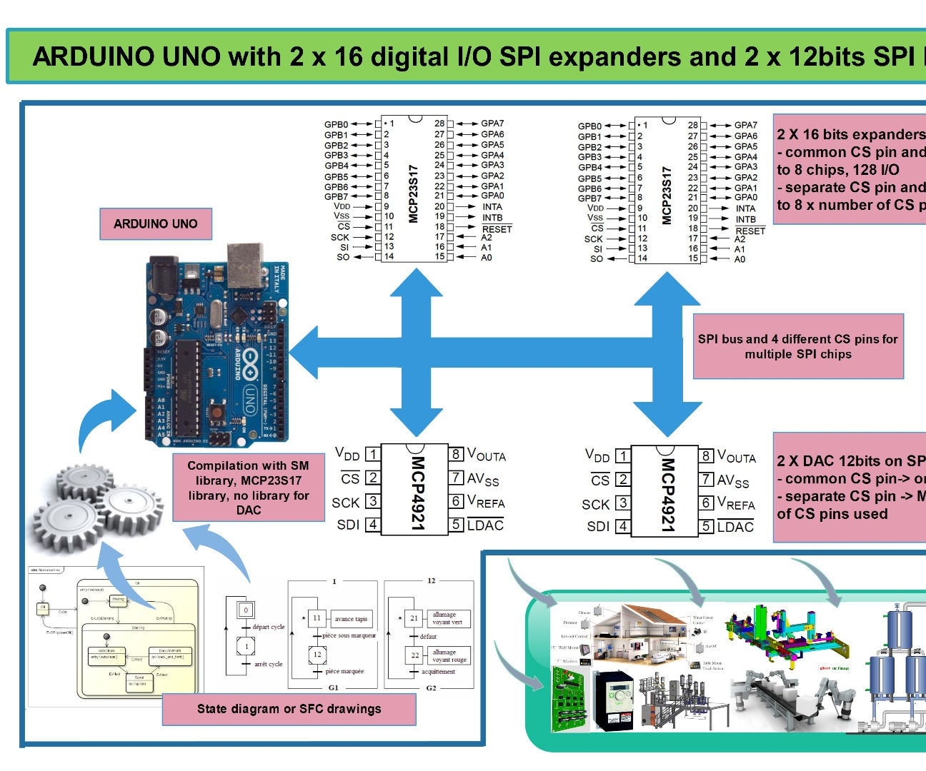 State Machine and Multitasking on Arduino With SPI Expanders