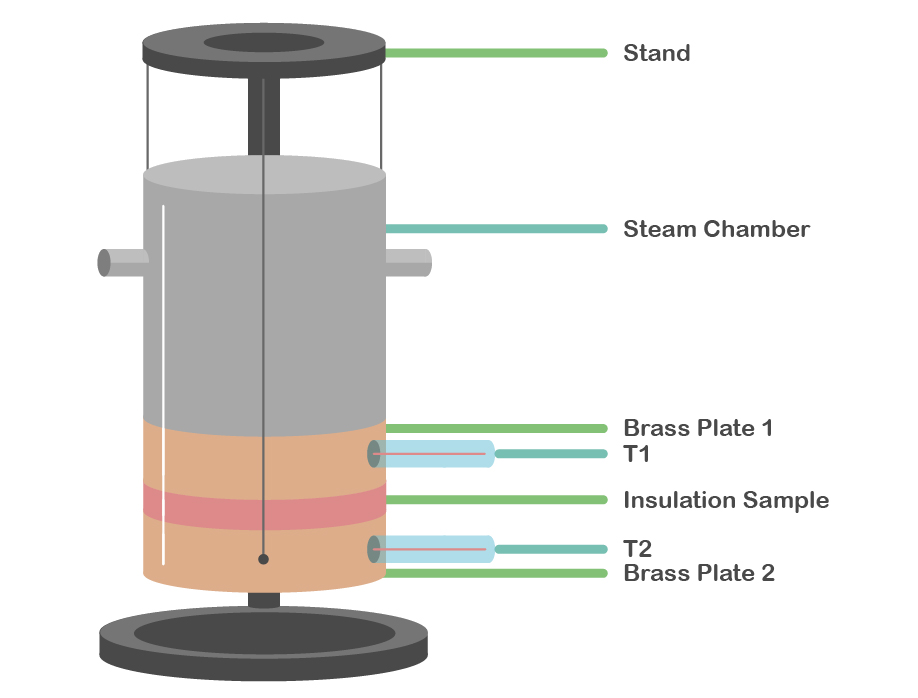 Picture of Experimental Set-Up