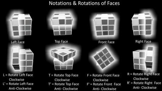 Notations and Rotationa