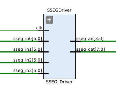 The SSEG Driver