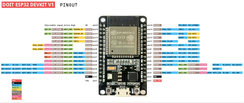 Picture of WiFi NodeMCU-32S ESP-WROOM-32
