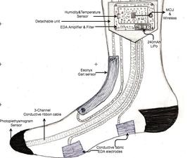 Aman - Stress Monitoring Sock