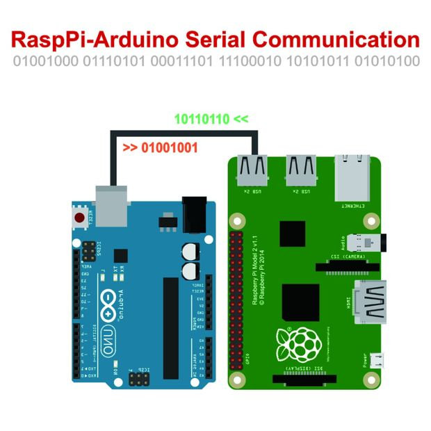 Picture of Both Arduino Raspberry Serial Communication