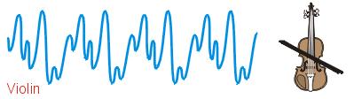 Arduino Pitch Detection Algorithm (using AMDF)