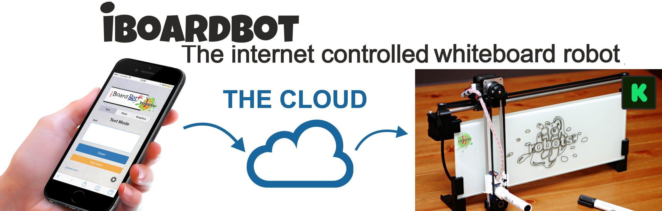 Picture of IBoardbot. the Internet Controlled Whiteboard Robot