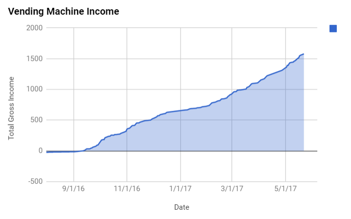 Picture of Tracking Progress