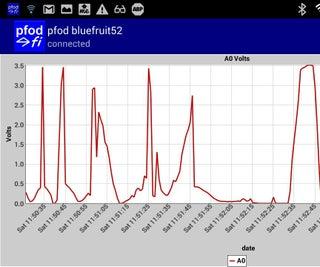 Arduino Date/Time Plotting/Logging Using Millis() and PfodApp