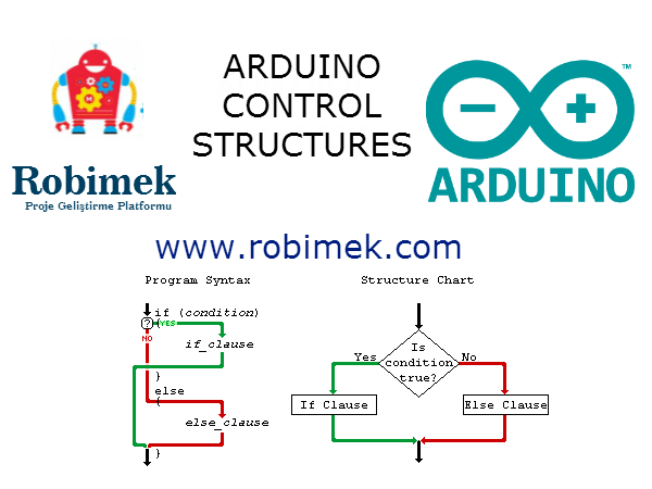 Picture of Control Structures Used in the Arduino Programming