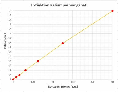 Second Experiment: the Dependence of the Extinction on the Concentration of Potassium Permanganate