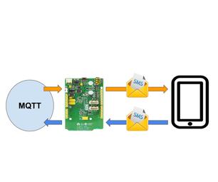 Two Way MQTT-SMS Bridge (Linkit One)