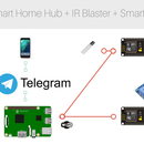 TELEBOT (Remotely Control and Monitor Your Home)