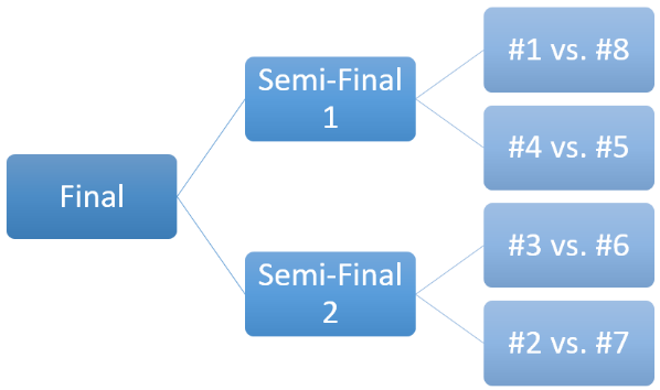 Picture of Step1: Competition Regulations