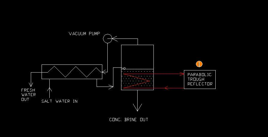 Picture of Design 1 - Solar Collector