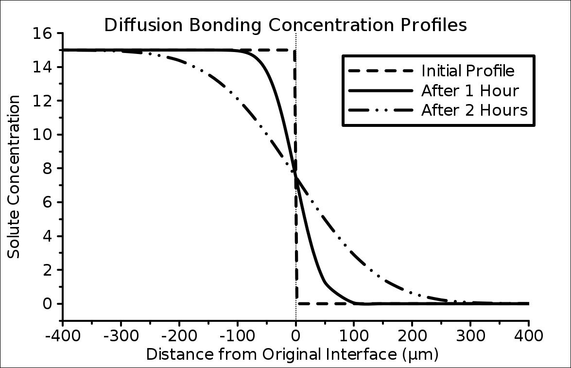 Picture of Diffusion Theory While You Wait