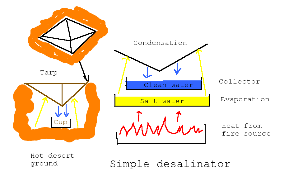 Picture of Desalinuzation and Free Water.