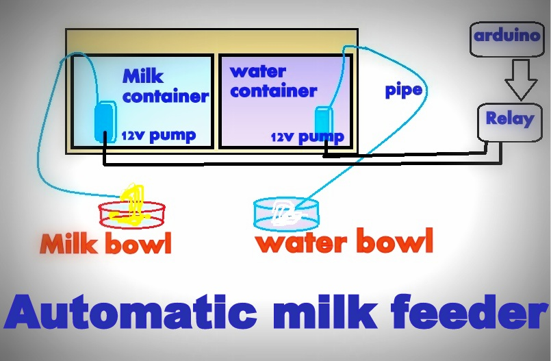 Picture of About Milk Feeder