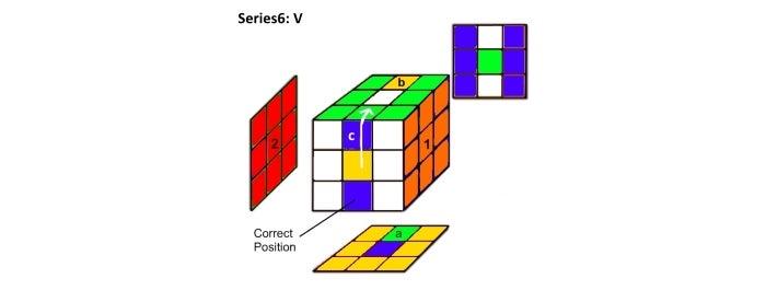 Step 6a & 6b:  Series6 Analysis:  V