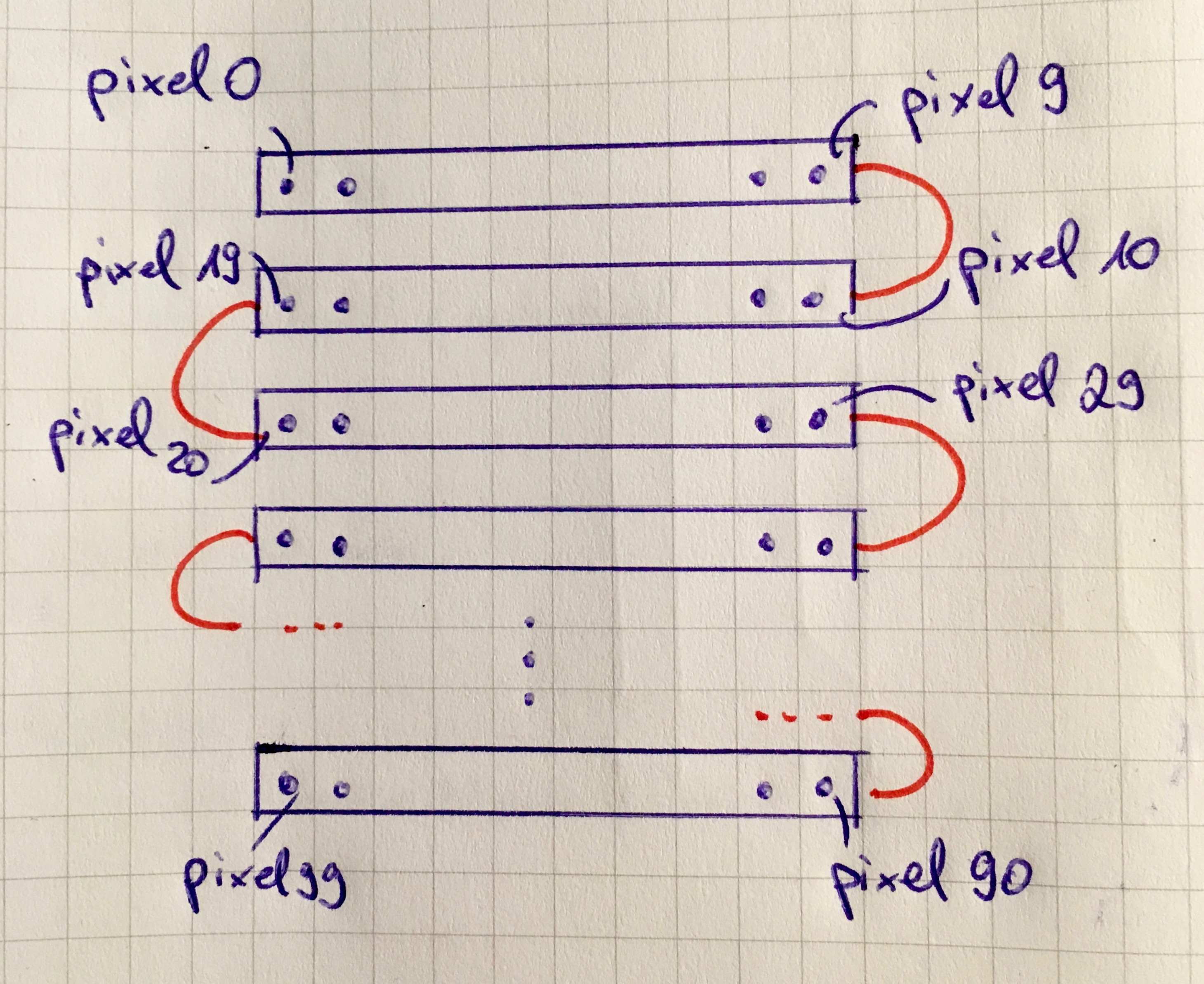 Picture of Connections and Coding