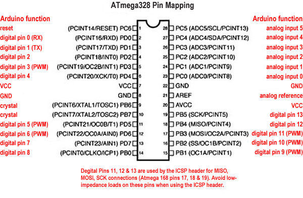 Picture of List of Registers to Control Pins