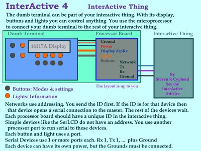InterActive 4 Dumb Terminal