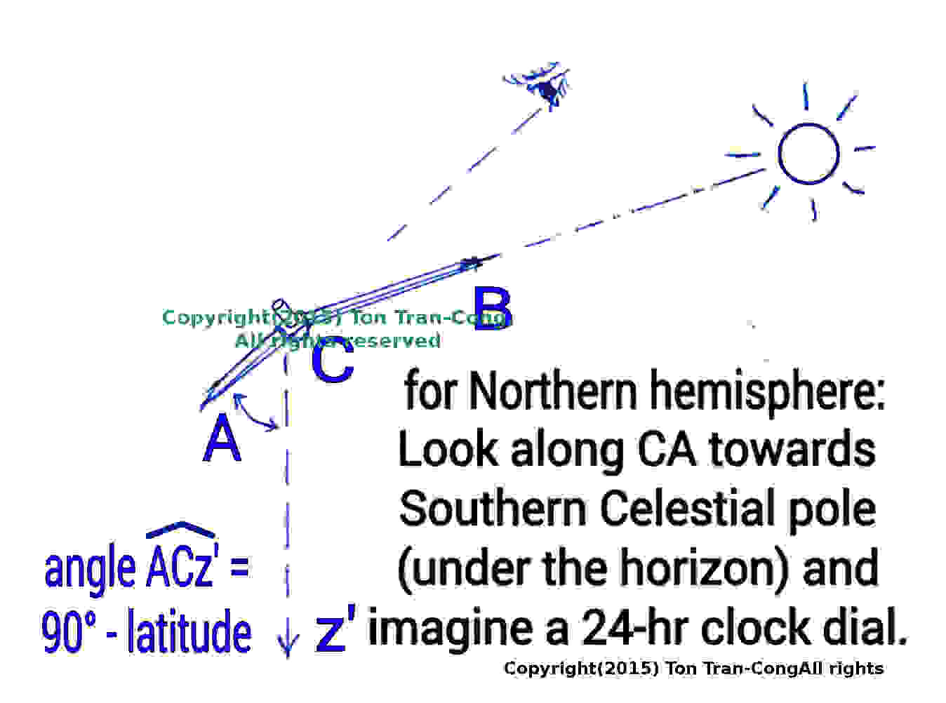 Picture of Look Along the Celestial Axis to Read the Local Time.