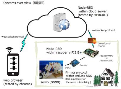The Servo in IoT