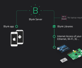Send Temperature & Humidity to Blynk App (Wemos D1 Mini Pro).