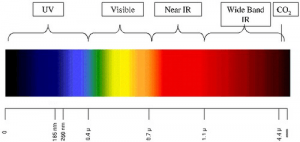 Picture of Spectrum of a Flame