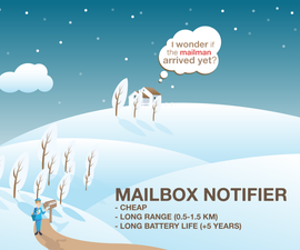 Mailbox notifier
