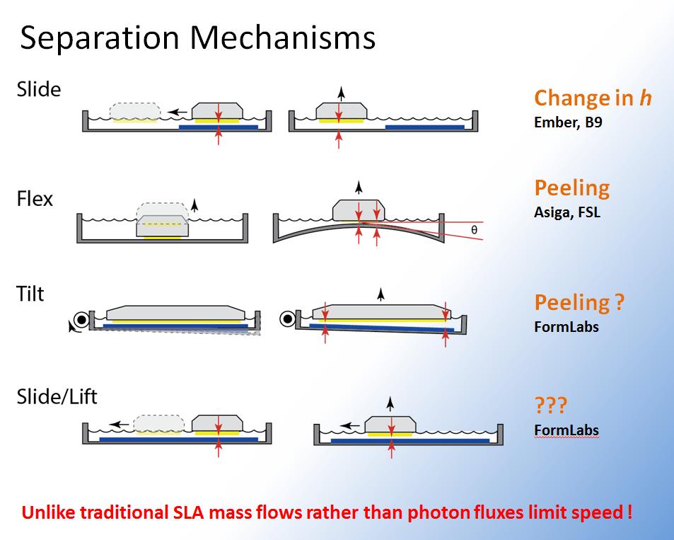 Picture of Implications of Fluid Flow: DLP/SLA Separation Mechanisms