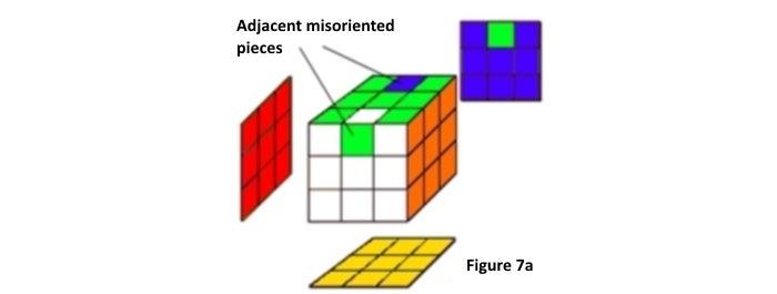 Step 7a: Orient the Four Center-edge Pieces - Adjacent Misoriented Pieces