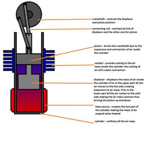 Understanding the Engine
