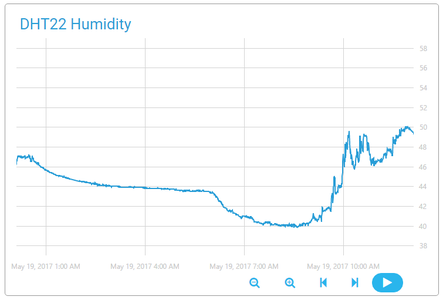 Temperature and Humidity Monitoring Using Raspberry Pi