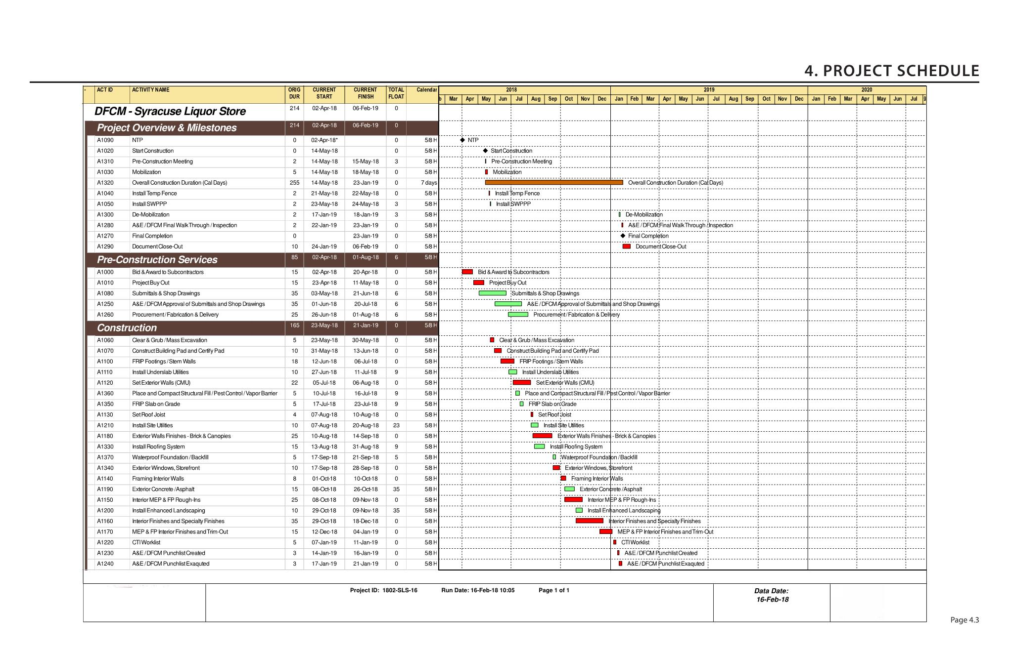 Picture of Schedule & Budget (If Applicable)