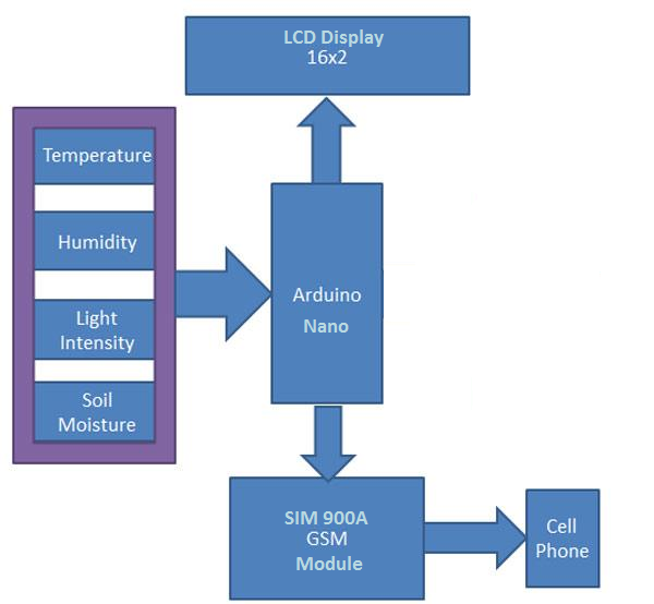 Picture of Block Diagram of System