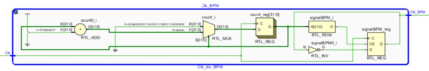 Picture of Beats Per Minute Clock Divider